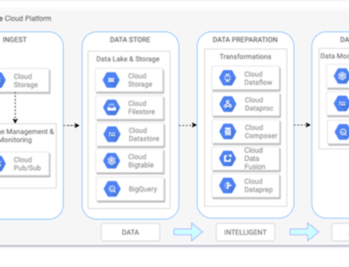 SAP Spend Analytics with BigQuery Data warehouse