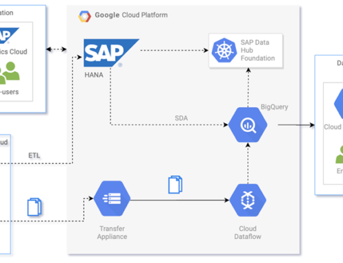 Google BigQuery for Retailers