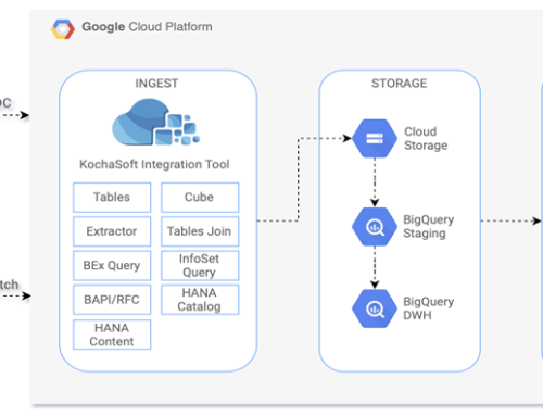 Google BigQuery Data warehouse for S4/HANA Systems