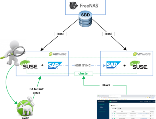 Part I: Using SLES 15.2 To Automate SAP HANA High Availability
